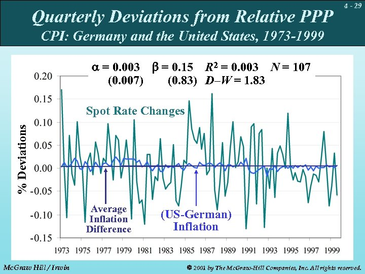 Quarterly Deviations from Relative PPP 4 - 29 CPI: Germany and the United States,