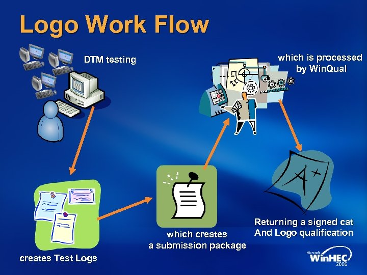 Logo Work Flow which is processed by Win. Qual DTM testing which creates a