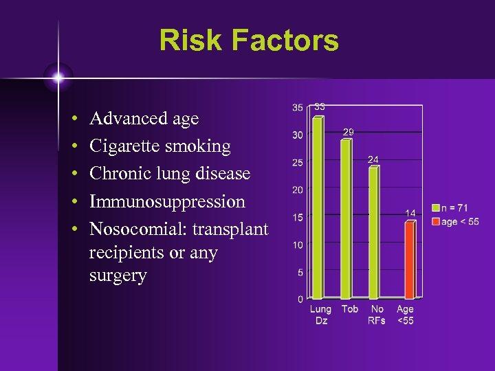 Risk Factors • • • Advanced age Cigarette smoking Chronic lung disease Immunosuppression Nosocomial: