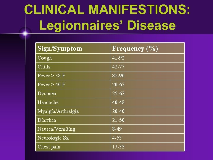 CLINICAL MANIFESTIONS: Legionnaires' Disease Sign/Symptom Frequency (%) Cough 41 -92 Chills 42 -77 Fever