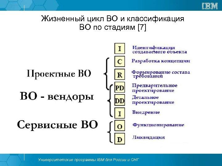 Жизненный цикл ВО и классификация ВО по стадиям [7] Университетские программы IBM для России