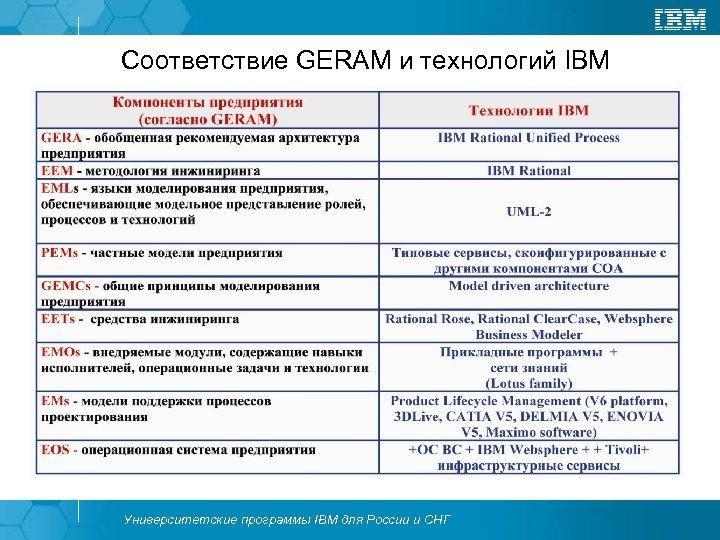 Соответствие GERAM и технологий IBM Университетские программы IBM для России и СНГ