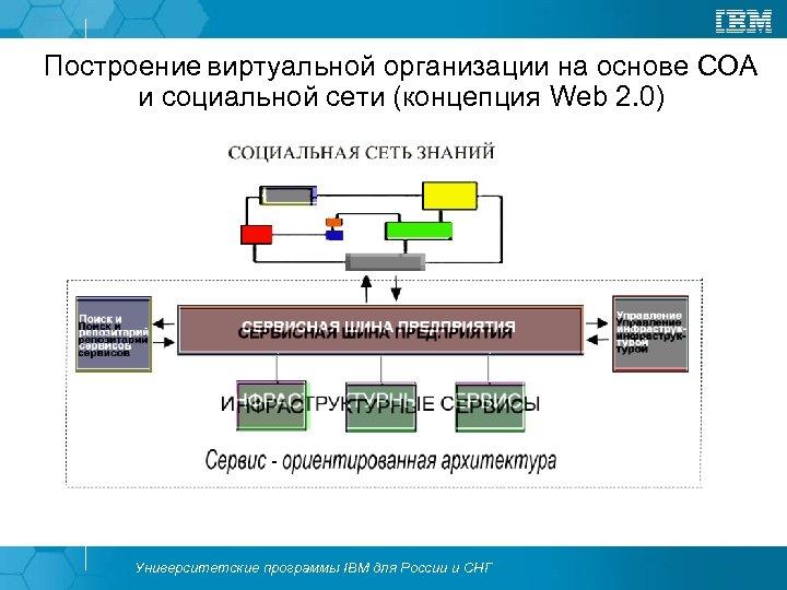 Построение виртуальной организации на основе СОА и социальной сети (концепция Web 2. 0) Университетские