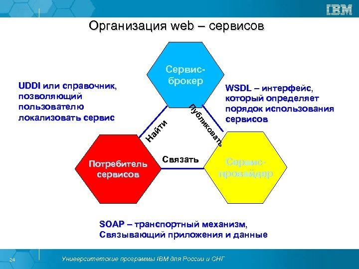 Организация web – сервисов На йт и Потребитель сервисов ь ь ат а ов