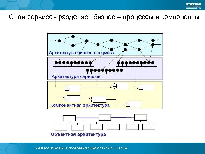Слой сервисов разделяет бизнес – процессы и компоненты Университетские программы IBM для России и