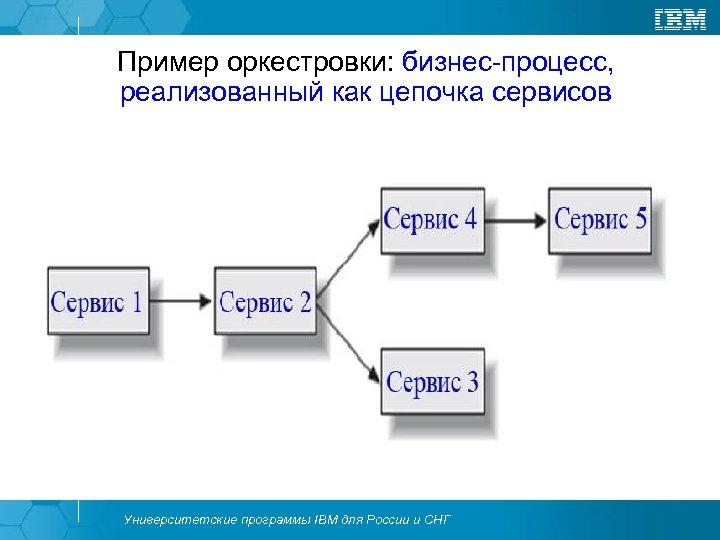 Пример оркестровки: бизнес-процесс, реализованный как цепочка сервисов Университетские программы IBM для России и СНГ