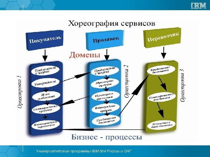 Университетские программы IBM для России и СНГ