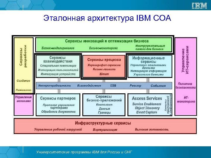 Эталонная архитектура IBM СОА Университетские программы IBM для России и СНГ