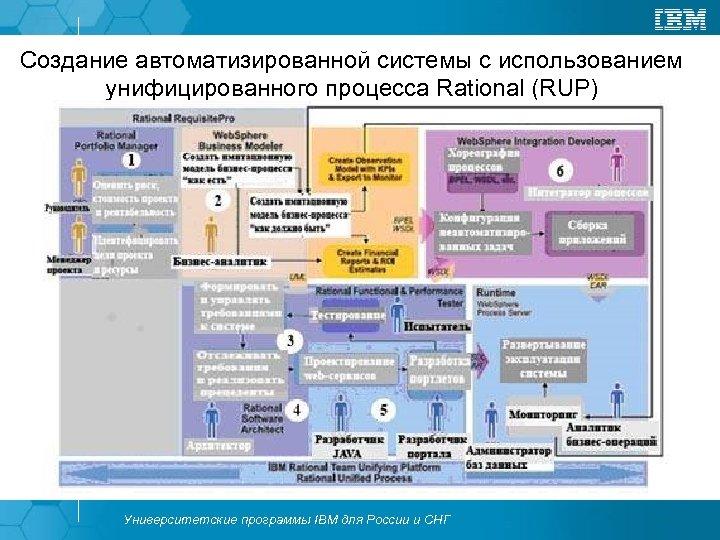 Создание автоматизированной системы с использованием унифицированного процесса Rational (RUP) Университетские программы IBM для России