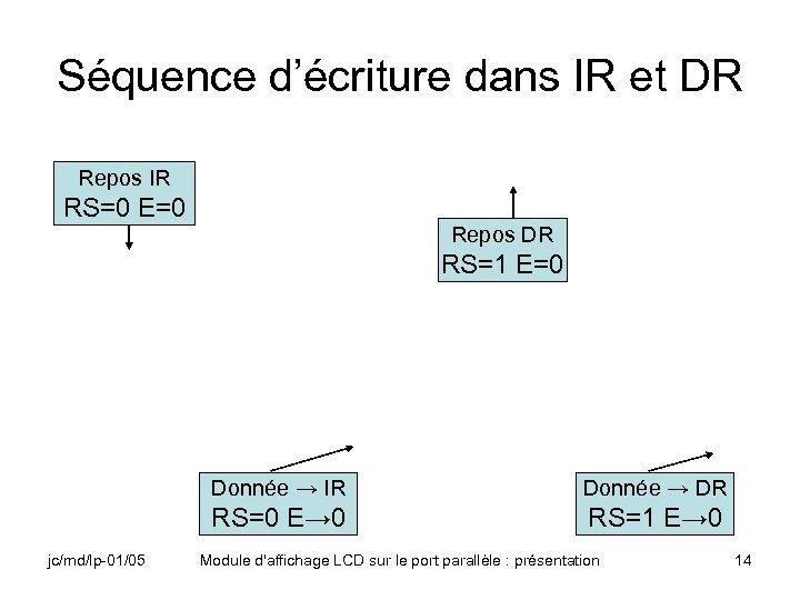Séquence d'écriture dans IR et DR Repos IR RS=0 E=0 Repos DR RS=1 E=0