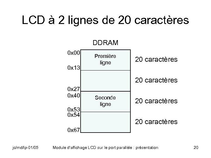 LCD à 2 lignes de 20 caractères DDRAM 0 x 00 0 x 13