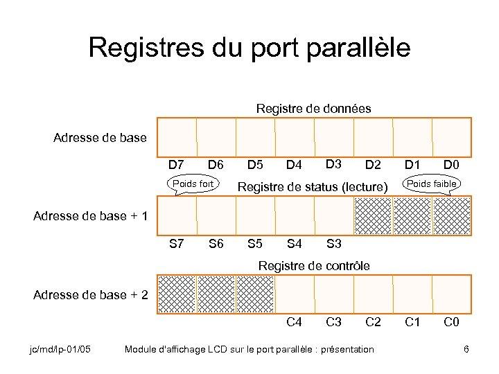 Registres du port parallèle Registre de données Adresse de base D 7 D 6
