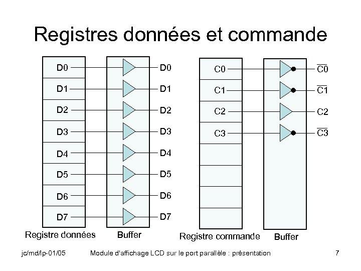 Registres données et commande D 0 C 0 D 1 C 1 D 2