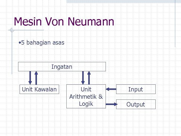 Mesin Von Neumann • 5 bahagian asas Ingatan Unit Kawalan Unit Arithmetik & Logik