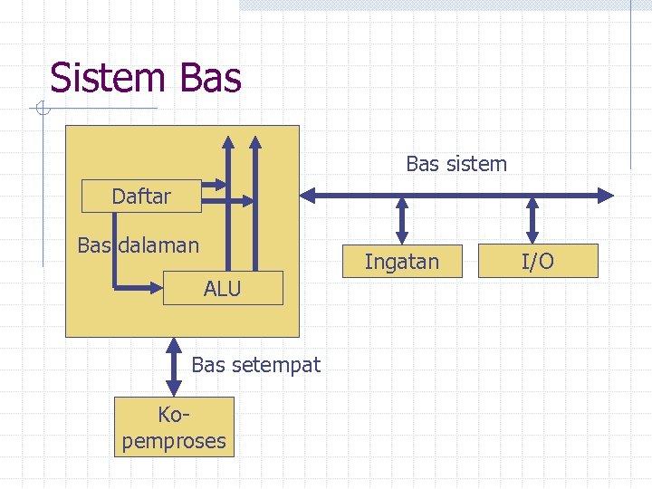 Sistem Bas sistem Daftar Bas dalaman Ingatan ALU Bas setempat Kopemproses I/O