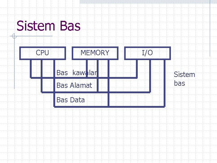 Sistem Bas CPU MEMORY Bas kawalan Bas Alamat Bas Data I/O Sistem bas