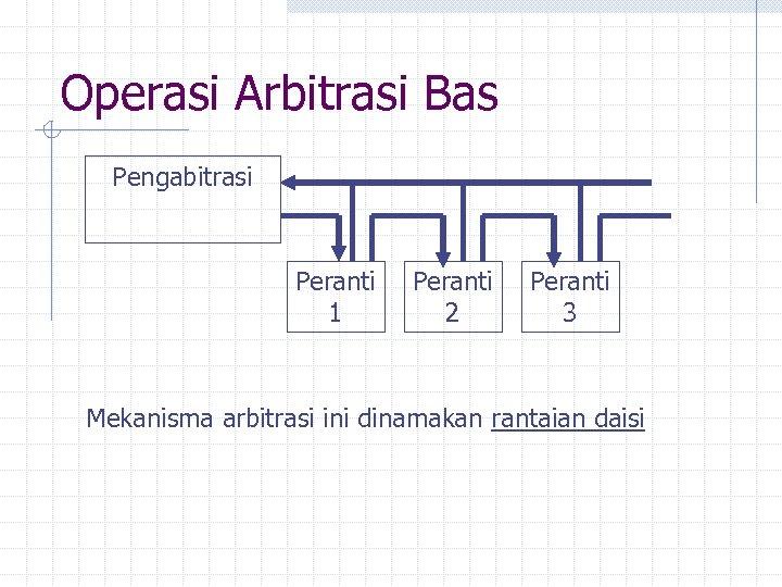Operasi Arbitrasi Bas Pengabitrasi Peranti 1 Peranti 2 Peranti 3 Mekanisma arbitrasi ini dinamakan