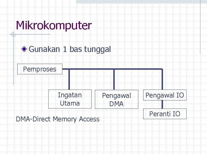 Mikrokomputer Gunakan 1 bas tunggal Pemproses Ingatan Utama DMA-Direct Memory Access Pengawal DMA Pengawal