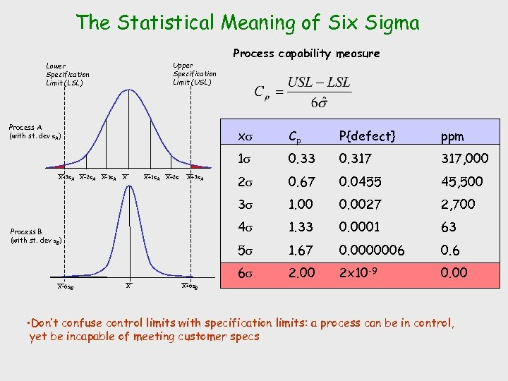 The Statistical Meaning of Six Sigma Upper Specification Limit (USL) Lower Specification Limit (LSL)