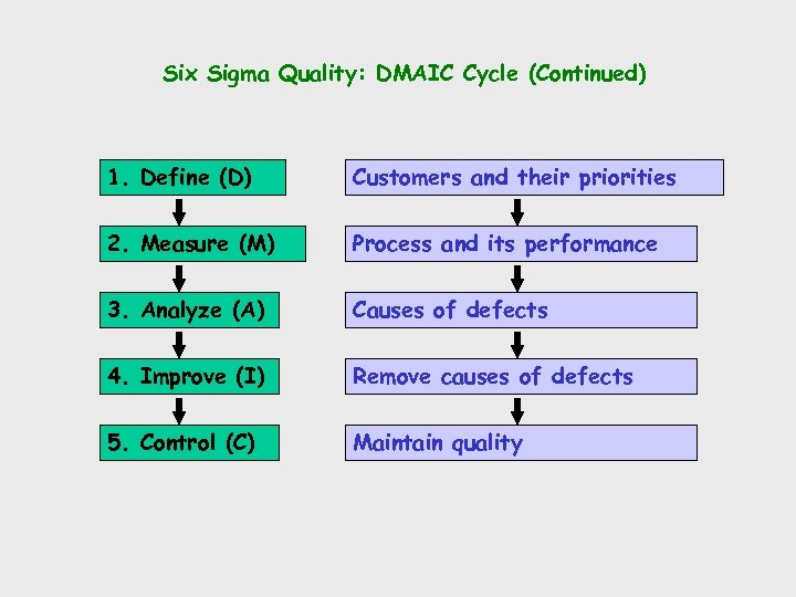 Six Sigma Quality: DMAIC Cycle (Continued) 1. Define (D) Customers and their priorities 2.