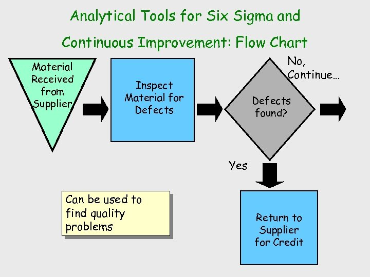 Analytical Tools for Six Sigma and Continuous Improvement: Flow Chart Material Received from Supplier