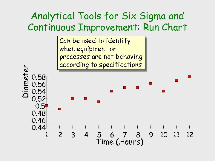 Diameter Analytical Tools for Six Sigma and Continuous Improvement: Run Chart Can be used