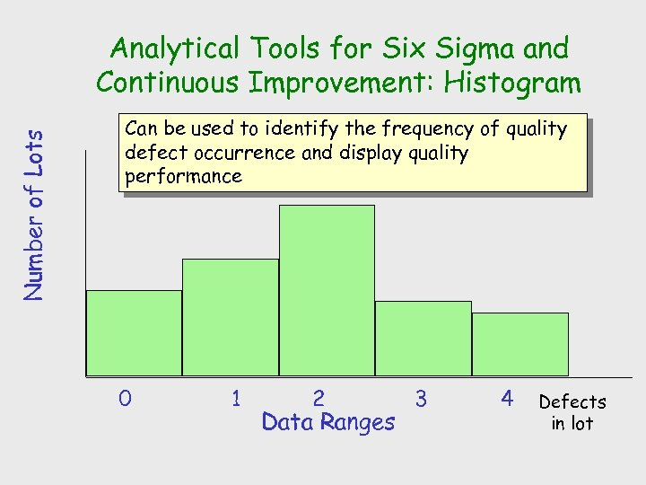 Number of Lots Analytical Tools for Six Sigma and Continuous Improvement: Histogram Can be