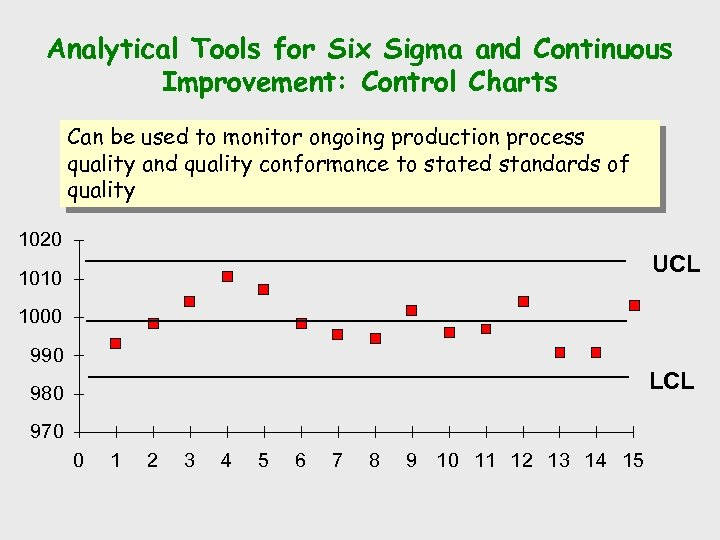 Analytical Tools for Six Sigma and Continuous Improvement: Control Charts Can be used to