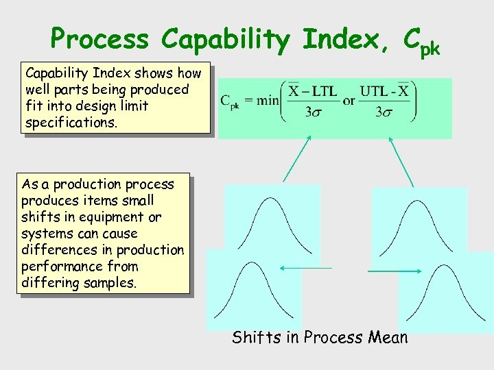 Process Capability Index, Cpk Capability Index shows how well parts being produced fit into