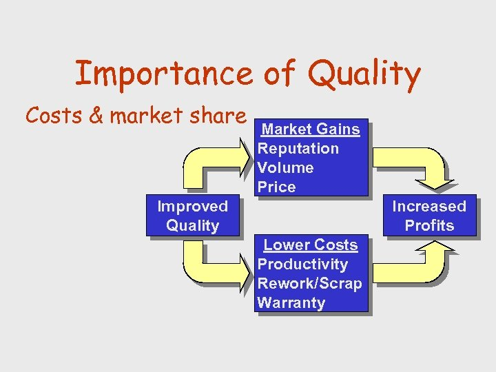 Importance of Quality Costs & market share Market Gains Reputation Volume Price Improved Quality