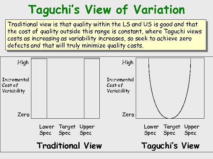 Taguchi's View of Variation Traditional view is that quality within the LS and US