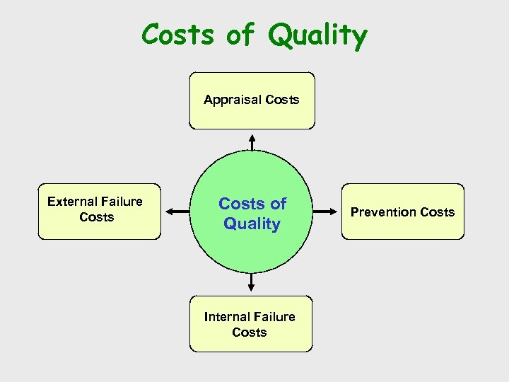Costs of Quality Appraisal Costs External Failure Costs of Quality Internal Failure Costs Prevention