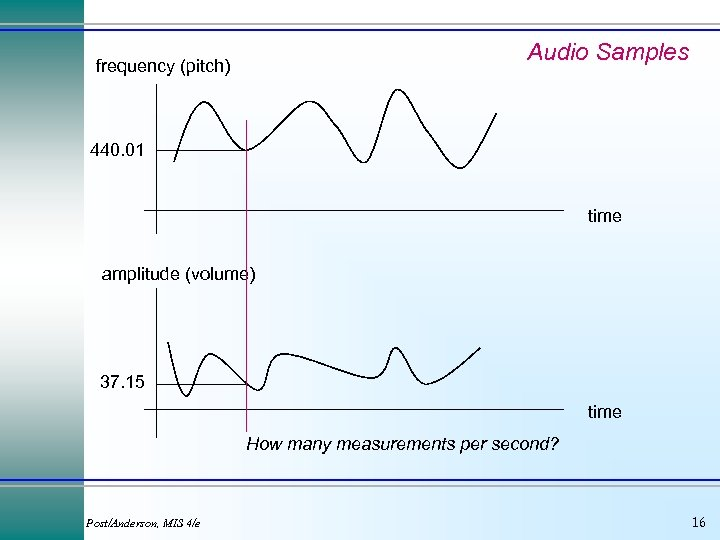 Audio Samples frequency (pitch) 440. 01 time amplitude (volume) 37. 15 time How many