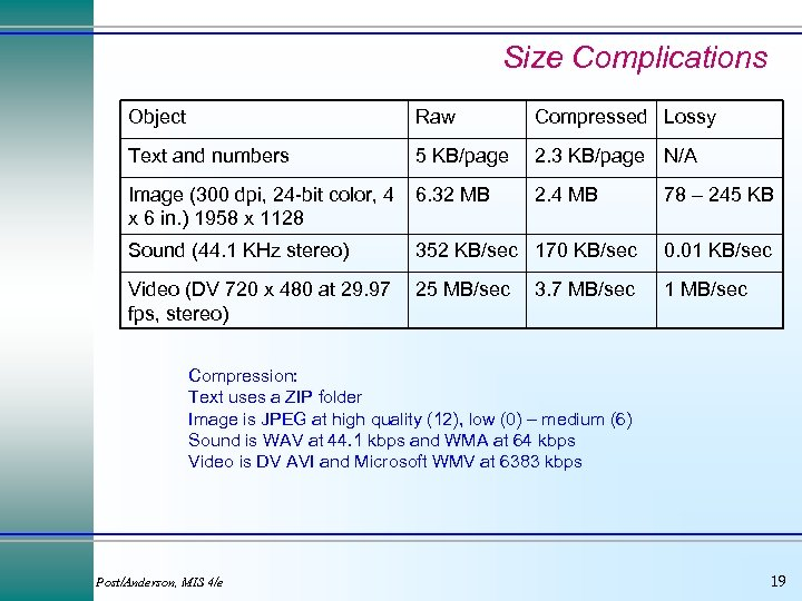 Size Complications Object Raw Compressed Lossy Text and numbers 5 KB/page 2. 3 KB/page