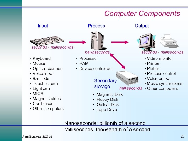 Computer Components Input Process Output seconds - milliseconds nanoseconds • Keyboard • Mouse •