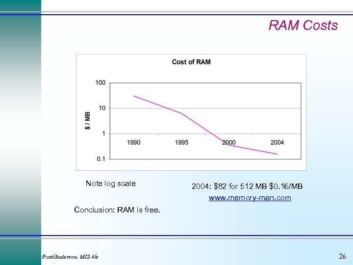 RAM Costs Note log scale 2004: $82 for 512 MB $0. 16/MB www. memory-man.