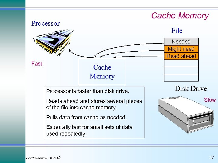 Cache Memory Processor File Needed Might need Read ahead Fast Cache Memory Processor is
