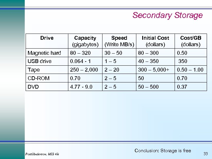 Secondary Storage Drive Capacity (gigabytes) Speed (Write MB/s) Initial Cost (dollars) Cost/GB (dollars) Magnetic