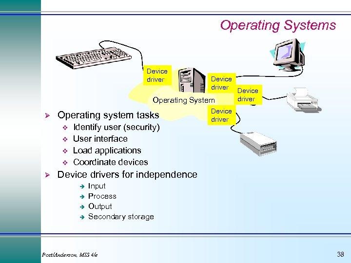 Operating Systems Device driver Operating System Ø Operating system tasks v v Ø Identify
