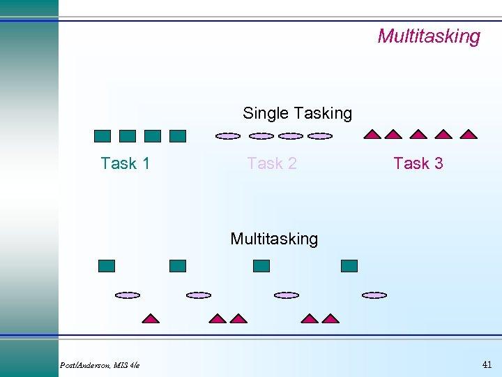 Multitasking Single Tasking Task 1 Task 2 Task 3 Multitasking Post/Anderson, MIS 4/e 41