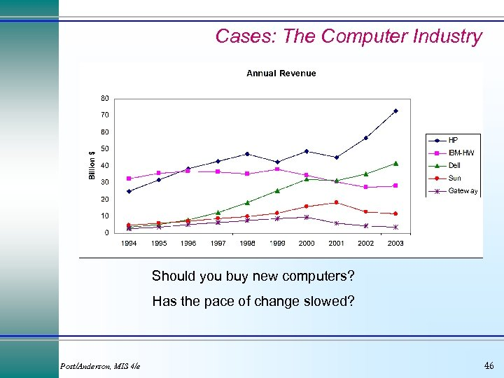 Cases: The Computer Industry Should you buy new computers? Has the pace of change