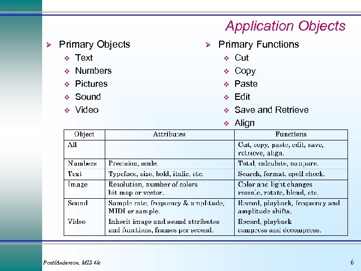 Application Objects Ø Primary Objects v v v Text Numbers Pictures Sound Video Ø