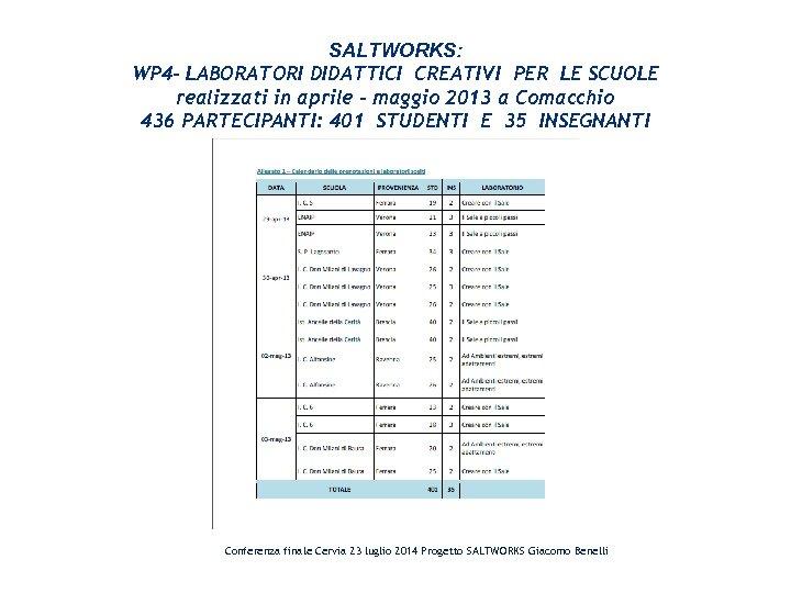 SALTWORKS: WP 4 - LABORATORI DIDATTICI CREATIVI PER LE SCUOLE realizzati in aprile –