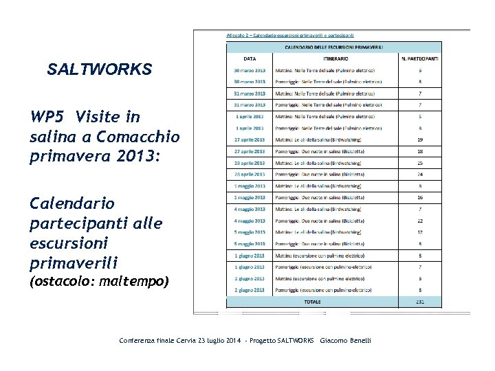 SALTWORKS WP 5 Visite in salina a Comacchio primavera 2013: Calendario partecipanti alle escursioni