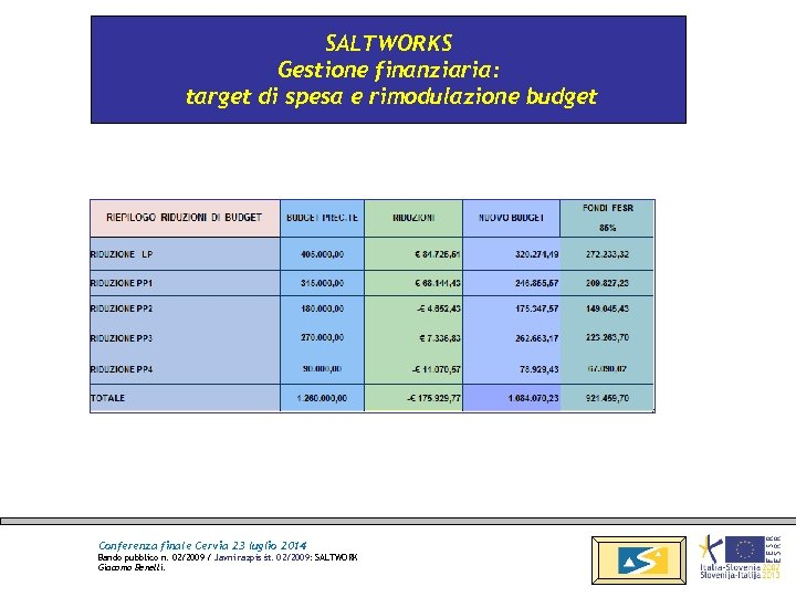 SALTWORKS Gestione finanziaria: target di spesa e rimodulazione budget Conferenza finale Cervia 23 luglio