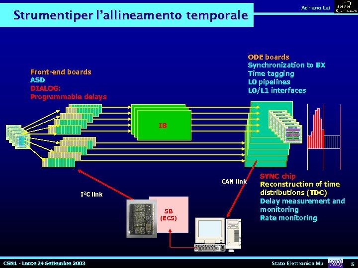 Strumentiper l'allineamento temporale Adriano Lai ODE boards Synchronization to BX Time tagging L 0