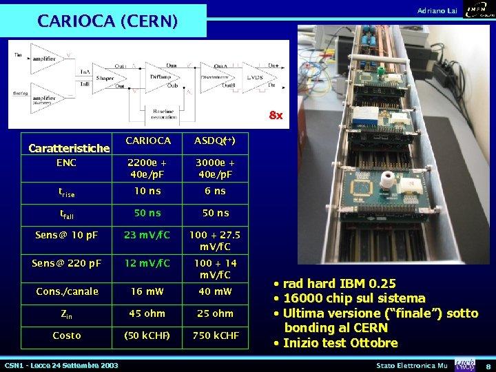 Adriano Lai CARIOCA (CERN) 8 x CARIOCA ASDQ(++) ENC 2200 e + 40 e/p.