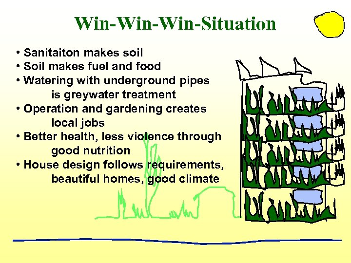 Win-Win-Situation • Sanitaiton makes soil • Soil makes fuel and food • Watering with
