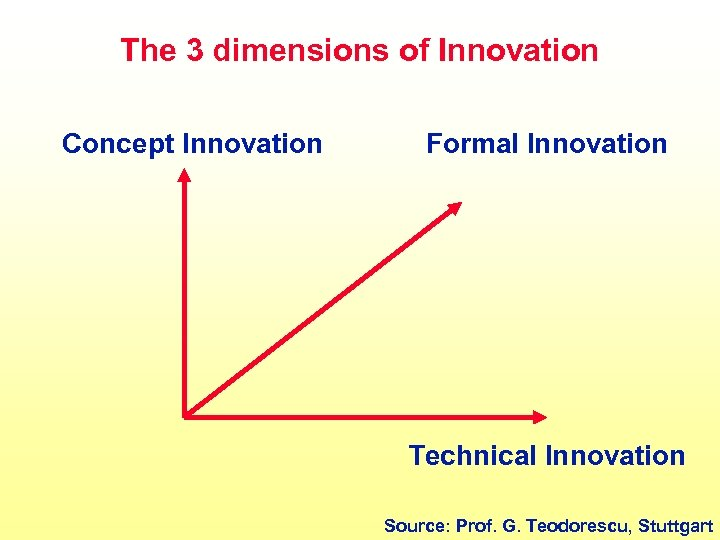 The 3 dimensions of Innovation Concept Innovation Formal Innovation Technical Innovation Source: Prof. G.