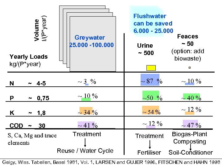Volume l/(P*year) Greywater 25. 000 -100. 000 Yearly Loads kg/(P*year) Flushwater can be saved